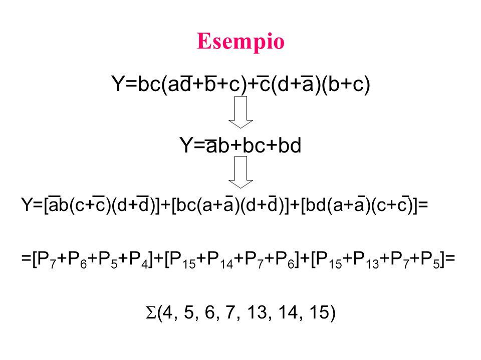 Esempio Y=bc(ad+b+c)+c(d+a)(b+c) Y=ab+bc+bd Y=[ab(c+c)(d+d)]+[bc(a+a)(d+d)]+[bd(a+a)(c+c)]= =[P 7 +P 6 +P 5 +P 4 ]+[P 15 +P 14 +P 7 +P 6 ]+[P 15 +P 13 +P 7 +P 5 ]=  (4, 5, 6, 7, 13, 14, 15)