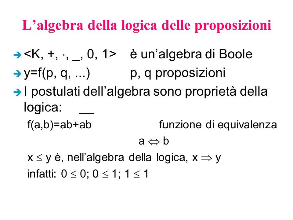 L'algebra della logica delle proposizioni è è un'algebra di Boole è y=f(p, q,...)p, q proposizioni è I postulati dell'algebra sono proprietà della logica: __ f(a,b)=ab+abfunzione di equivalenza a  b x  y è, nell'algebra della logica, x  y infatti: 0  0; 0  1; 1  1