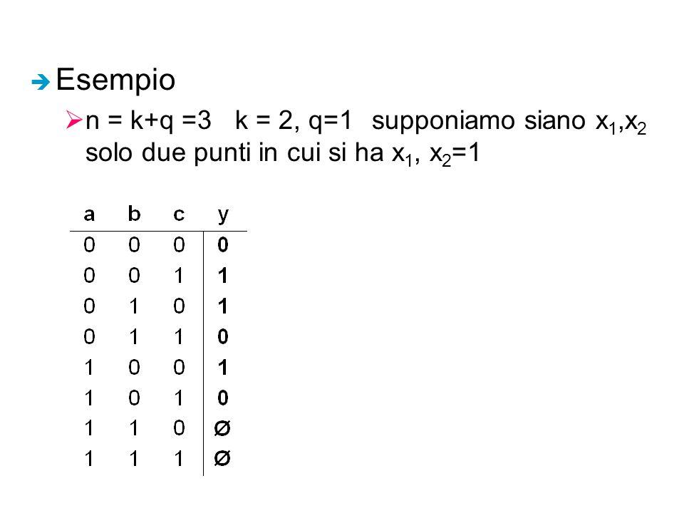 è Esempio  n = k+q =3k = 2, q=1supponiamo siano x 1,x 2 solo due punti in cui si ha x 1, x 2 =1