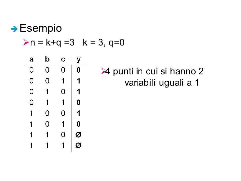 è Esempio  n = k+q =3k = 3, q=0  4 punti in cui si hanno 2 variabili uguali a 1