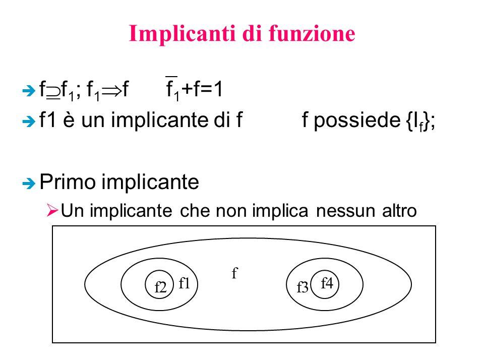 Implicanti di funzione è f  f 1 ; f 1  ff 1 +f=1 è f1 è un implicante di f f possiede {I f }; è Primo implicante  Un implicante che non implica nessun altro f f1 f2 f4 f3