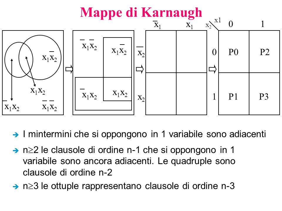 Mappe di Karnaugh è I mintermini che si oppongono in 1 variabile sono adiacenti è n  2 le clausole di ordine n-1 che si oppongono in 1 variabile sono ancora adiacenti.