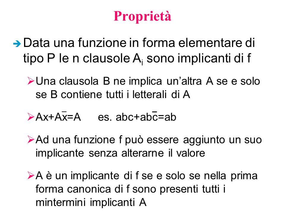 Proprietà è Data una funzione in forma elementare di tipo P le n clausole A i sono implicanti di f  Una clausola B ne implica un'altra A se e solo se B contiene tutti i letterali di A  Ax+Ax=Aes.