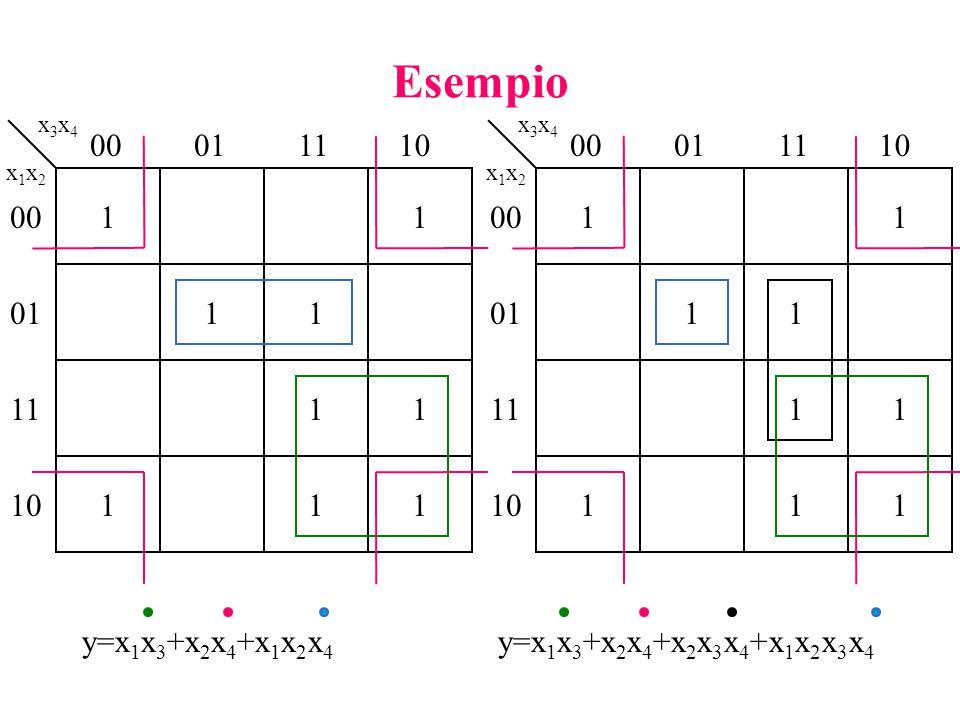 Esempio 11 11 11 111 x3x4x3x4 x1x2x1x2 00011110 00 01 11 10 11 11 11 111 x3x4x3x4 x1x2x1x2 00011110 00 01 11 10 y=x 1 x 3 +x 2 x 4 +x 1 x 2 x 4 y=x 1 x 3 +x 2 x 4 +x 2 x 3 x 4 +x 1 x 2 x 3 x 4