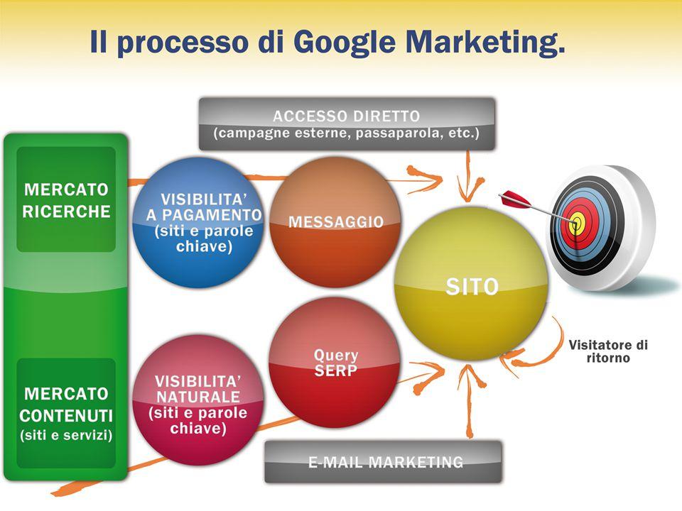 Il Google Marketing - Dott. F. Barbarossa (diritti riservati) 13