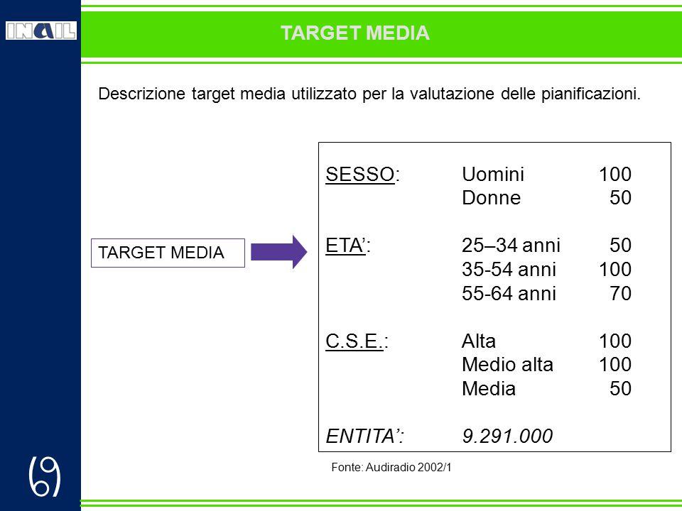  TARGET MEDIA Descrizione target media utilizzato per la valutazione delle pianificazioni. SESSO:Uomini100 Donne 50 ETA':25–34 anni 50 35-54 anni100