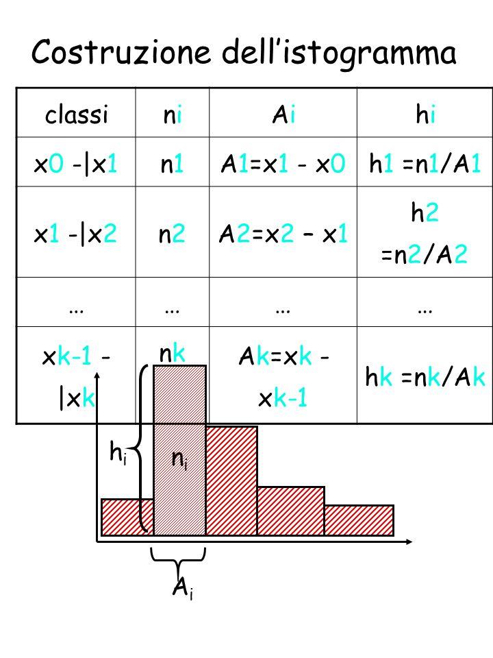 Costruzione dell'istogramma hihi AiAi nini classininiAiAihihi x0 -|x1n1n1A1=x1 - x0h1 =n1/A1 x1 -|x2n2n2A2=x2 – x1 h2 =n2/A2 ………… xk-1 - |xk nknk Ak=xk - xk-1 hk =nk/Ak