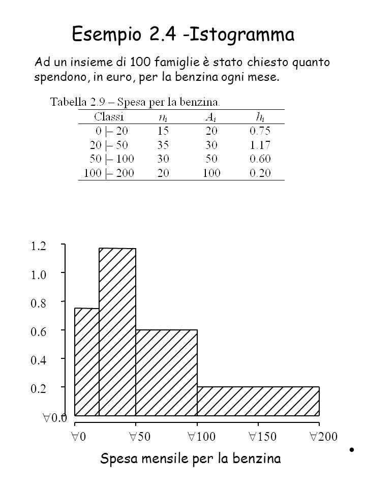 Esempio 2.4 -Istogramma         Spesa mensile per la benzina Ad un insieme di 100 famiglie è stato chiesto quanto spendono, in euro, per la benzina ogni mese.