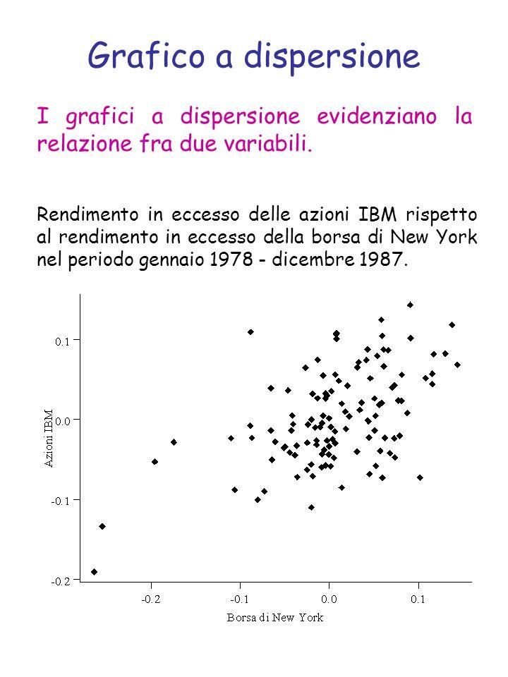 Grafico a dispersione Rendimento in eccesso delle azioni IBM rispetto al rendimento in eccesso della borsa di New York nel periodo gennaio 1978 - dicembre 1987.