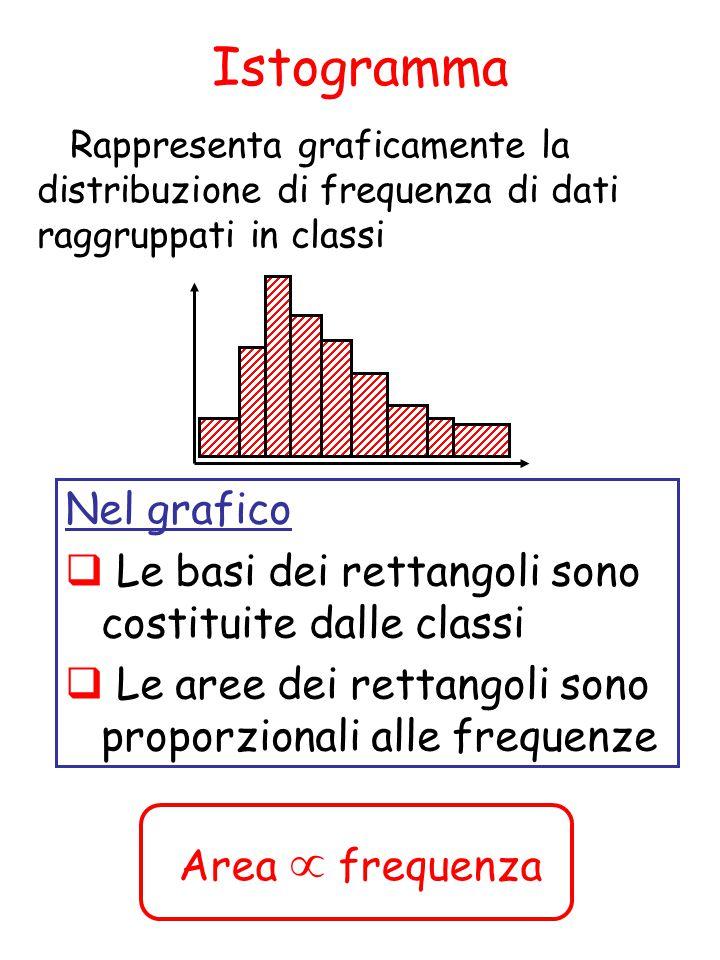 Istogramma Rappresenta graficamente la distribuzione di frequenza di dati raggruppati in classi Nel grafico  Le basi dei rettangoli sono costituite dalle classi  Le aree dei rettangoli sono proporzionali alle frequenze Area  frequenza