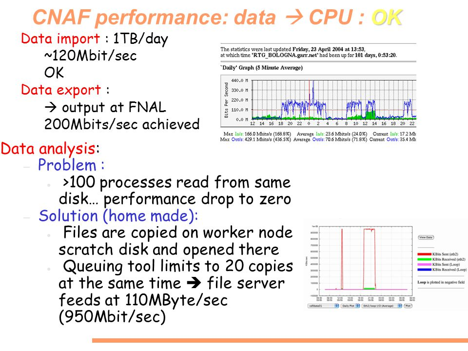 OK CNAF performance: data  CPU : OK Data analysis: – Problem : ● >100 processes read from same disk… performance drop to zero – Solution (home made): ● Files are copied on worker node scratch disk and opened there ● Queuing tool limits to 20 copies at the same time  file server feeds at 110MByte/sec (950Mbit/sec) Data import : 1TB/day ~120Mbit/sec OK Data export :  output at FNAL 200Mbits/sec achieved