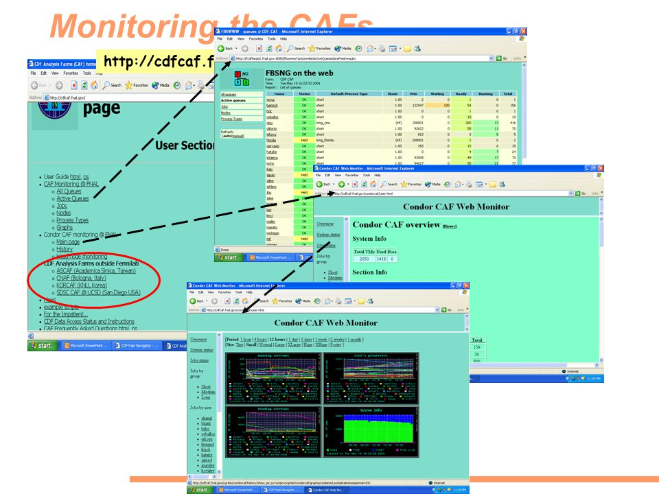 Monitoring the CAFs http://cdfcaf.fnal.gov