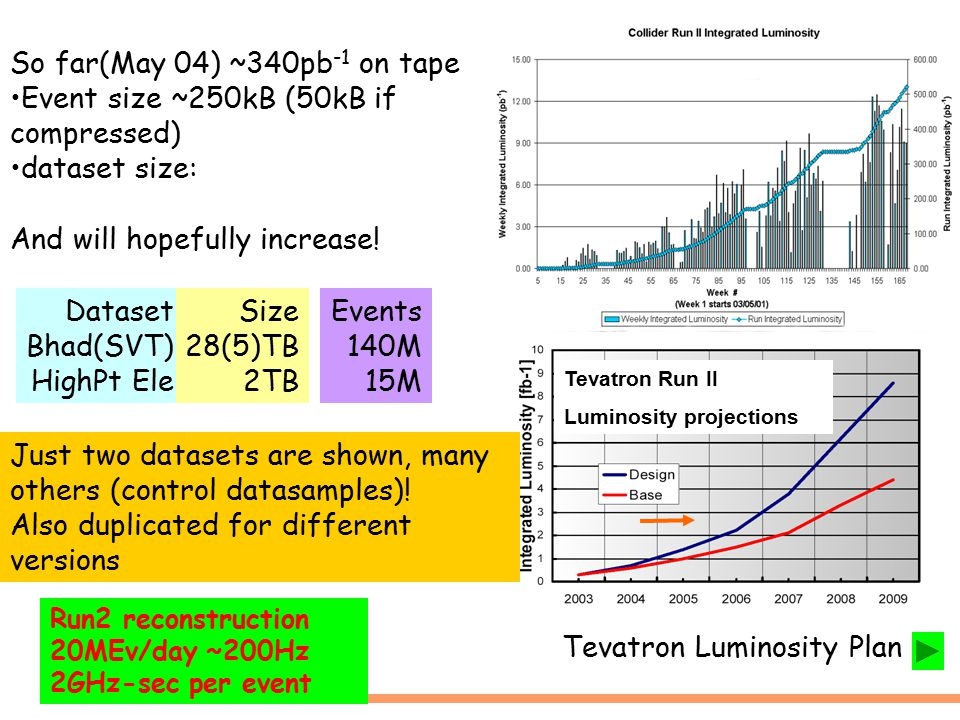 Tevatron Luminosity Plan So far(May 04) ~340pb -1 on tape Event size ~250kB (50kB if compressed) dataset size: Yield 700 events/ fb -1 Tevatron Run II Luminosity projections Dataset Bhad(SVT) HighPt Ele Events 140M 15M Size 28(5)TB 2TB Just two datasets are shown, many others (control datasamples).