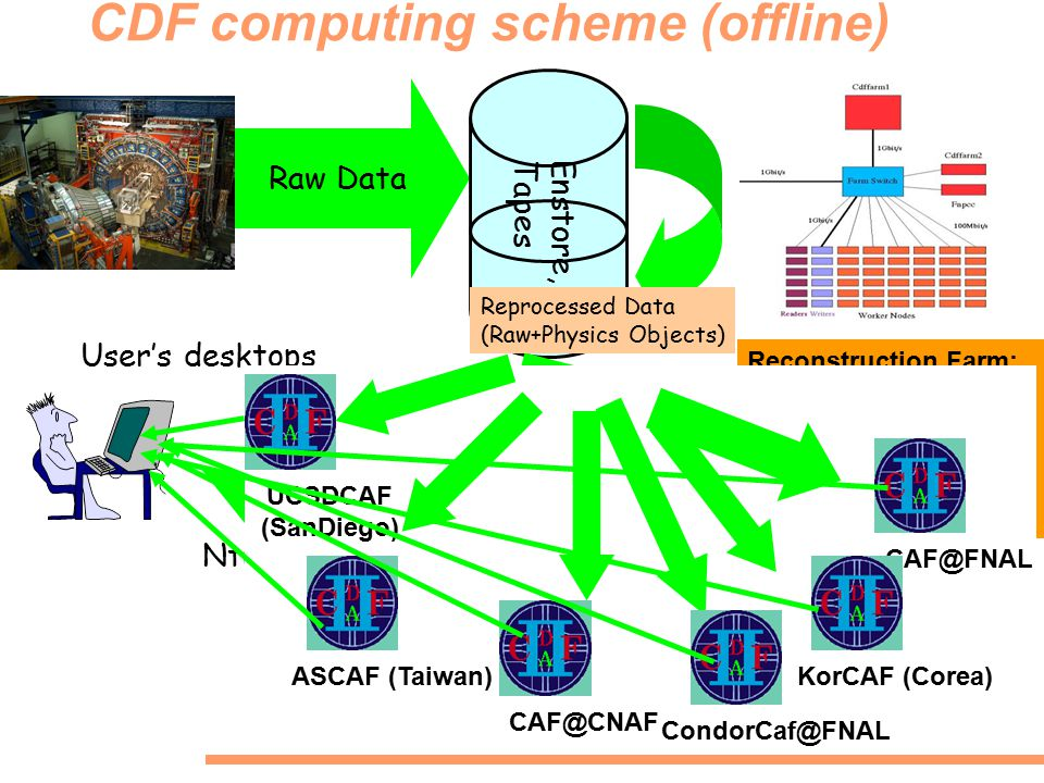 CDF computing scheme (offline) Raw Data Reconstruction Farm: Located at FNAL FBSNG queue batch system Users do not run jobs there Enstore,Tapes Reprocessed Data (Raw+Physics Objects) Central Analysis at Fermilab (CAF) User analysis jobs are running (producing ntuples) FBSNG Batch queue system Authentication through Kerberos Ntuple, rootuple User's desktops CAF@FNAL ASCAF (Taiwan) CAF@CNAF UCSDCAF (SanDiego) CondorCaf@FNAL KorCAF (Corea)