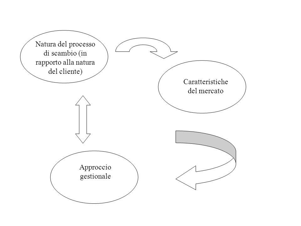 Natura del processo di scambio (in rapporto alla natura del cliente) Caratteristiche del mercato Approccio gestionale
