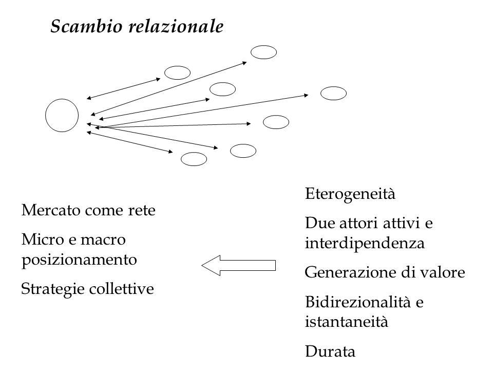 Scambio relazionale Eterogeneità Due attori attivi e interdipendenza Generazione di valore Bidirezionalità e istantaneità Durata Mercato come rete Mic