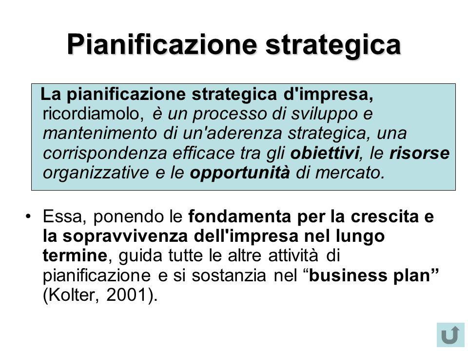 Pianificazione strategica La pianificazione strategica d'impresa, ricordiamolo, è un processo di sviluppo e mantenimento di un'aderenza strategica, un