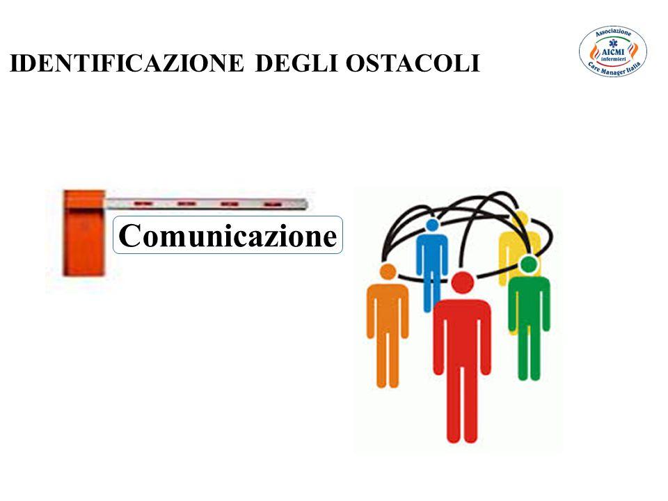 Comunicazione IDENTIFICAZIONE DEGLI OSTACOLI
