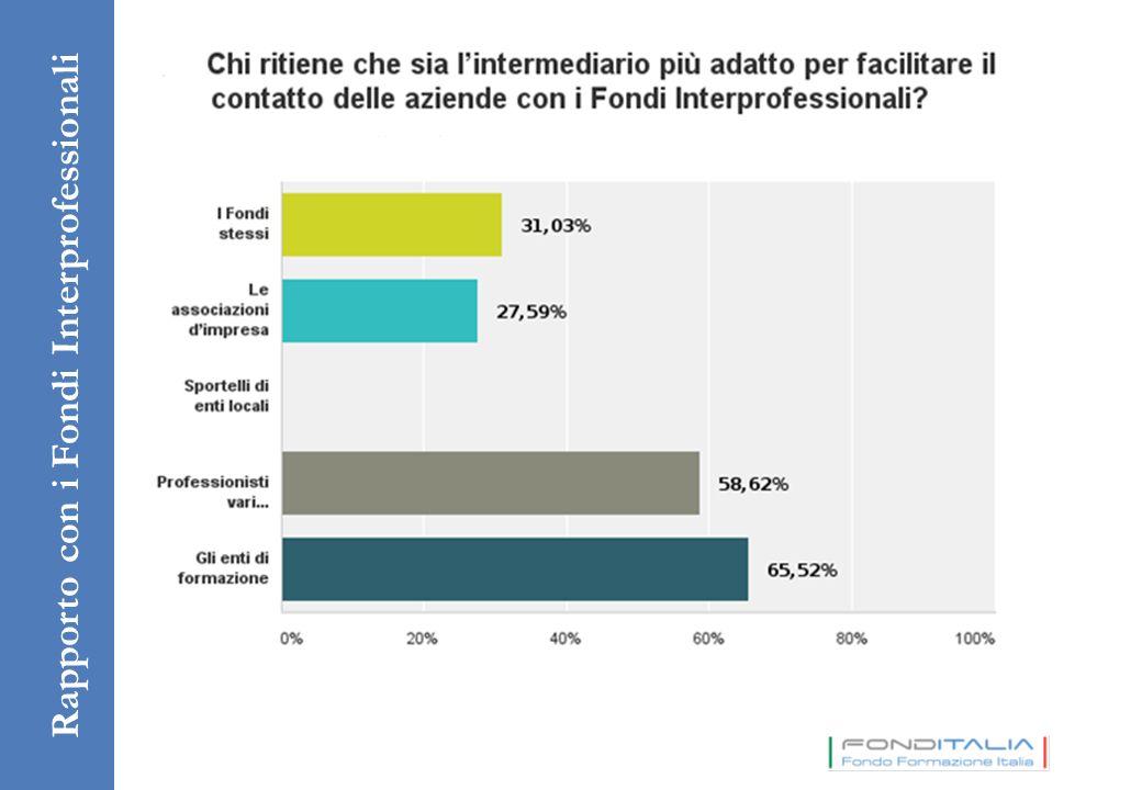 Rapporto con i Fondi Interprofessionali
