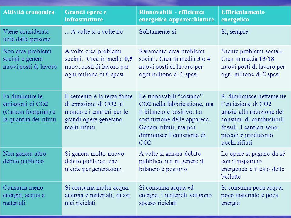 a cura di Giordano Mancini12 Attività economicaGrandi opere e infrastrutture Rinnovabili - efficienza energetica apparecchiature Efficientamento energetico Viene considerata utile dalle persone...