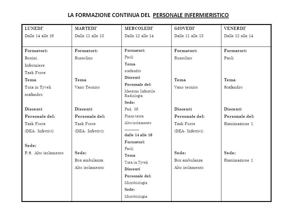 LA FORMAZIONE CONTINUA DEL PERSONALE INFERMIERISTICO LUNEDI' Dalle 14 alle 16 MARTEDI' Dalle 11 alle 13 MERCOLEDI' Dalle 12 alle 14 GIOVEDI' Dalle 11 alle 13 VENERDI' Dalle 12 alle 14 Formatori: Bonini Infermiere Task Force Tema Tuta in Tyvek scafandro Discenti Personale del: Task Force (DEA- Infettivi) Sede: P.S.