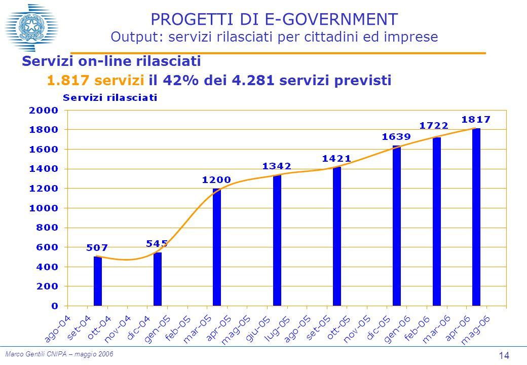 14 Marco Gentili CNIPA – maggio 2006 PROGETTI DI E-GOVERNMENT Output: servizi rilasciati per cittadini ed imprese Servizi on-line rilasciati 1.817 servizi il 42% dei 4.281 servizi previsti