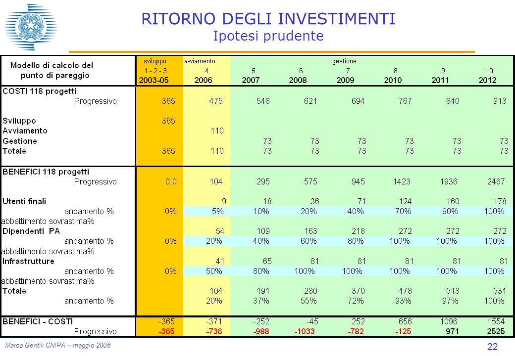 22 Marco Gentili CNIPA – maggio 2006 RITORNO DEGLI INVESTIMENTI Ipotesi prudente
