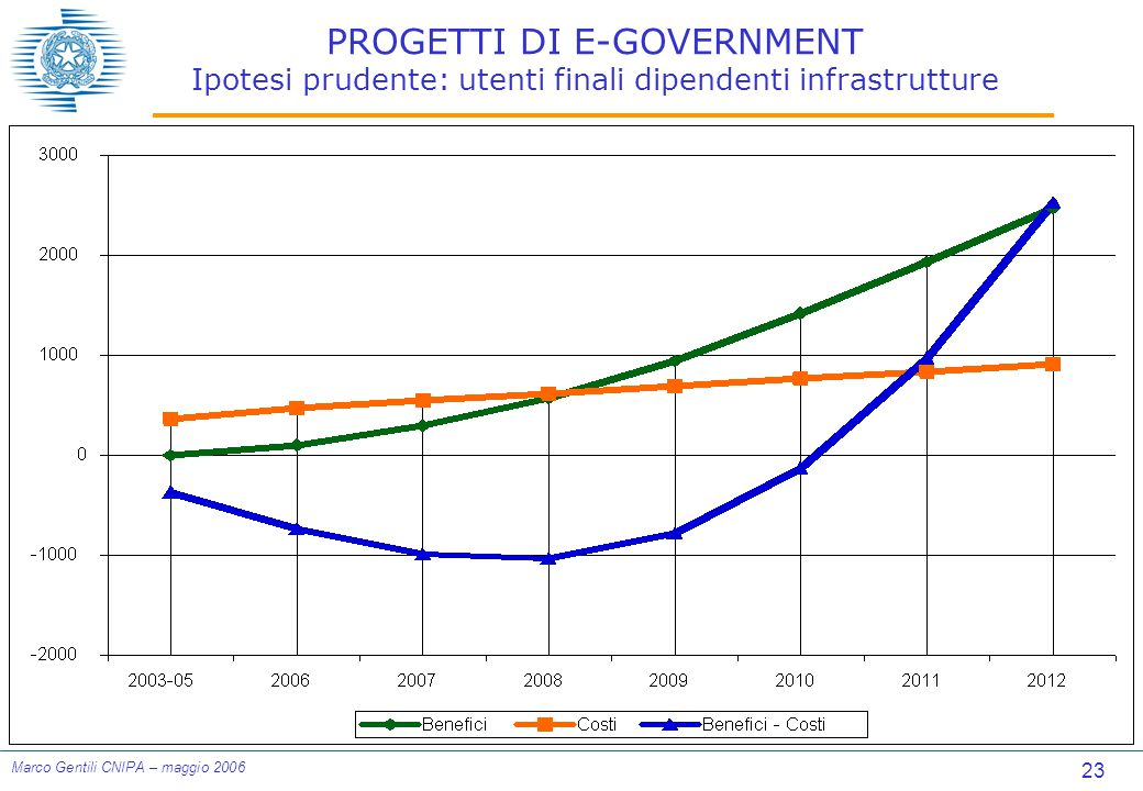 23 Marco Gentili CNIPA – maggio 2006 PROGETTI DI E-GOVERNMENT Ipotesi prudente: utenti finali dipendenti infrastrutture