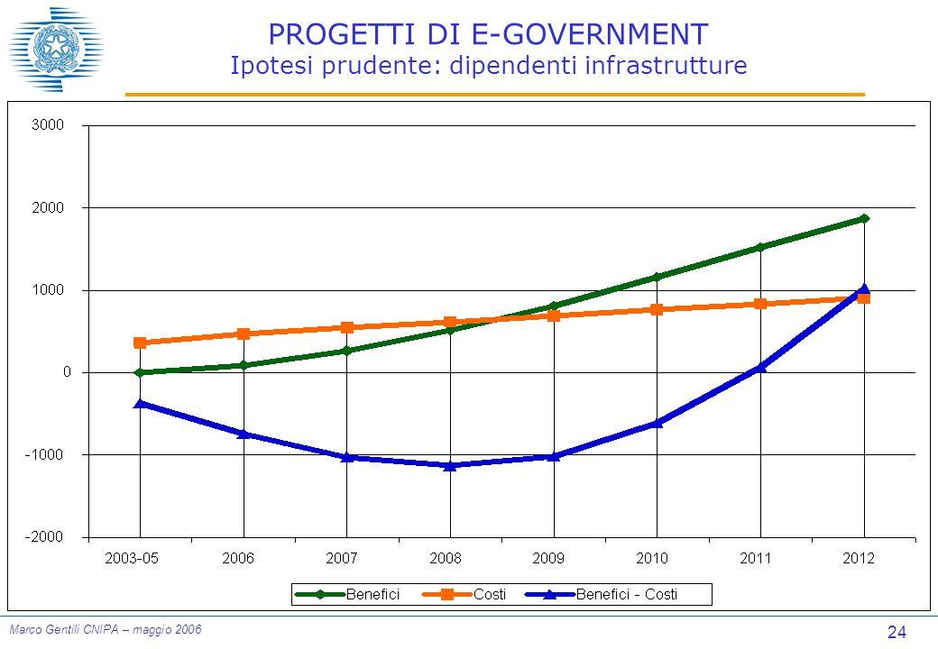 24 Marco Gentili CNIPA – maggio 2006 PROGETTI DI E-GOVERNMENT Ipotesi prudente: dipendenti infrastrutture