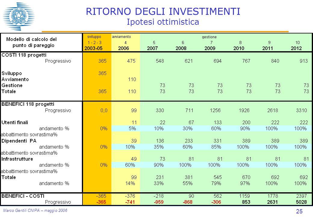 25 Marco Gentili CNIPA – maggio 2006 RITORNO DEGLI INVESTIMENTI Ipotesi ottimistica