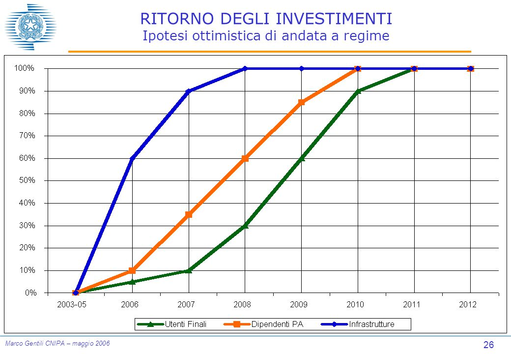 26 Marco Gentili CNIPA – maggio 2006 RITORNO DEGLI INVESTIMENTI Ipotesi ottimistica di andata a regime