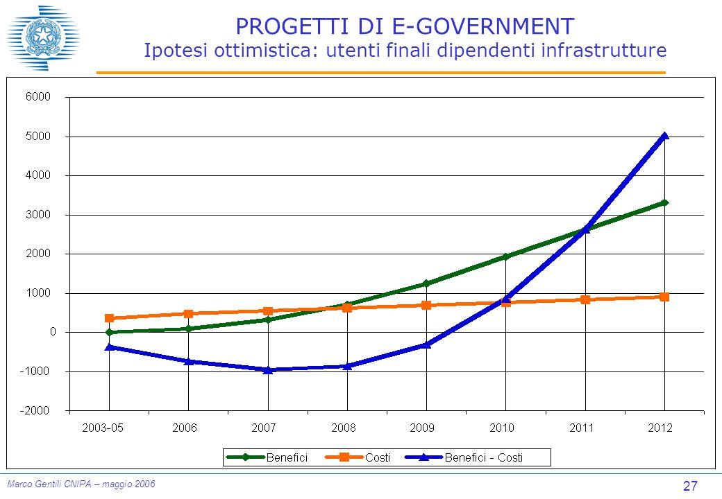 27 Marco Gentili CNIPA – maggio 2006 PROGETTI DI E-GOVERNMENT Ipotesi ottimistica: utenti finali dipendenti infrastrutture