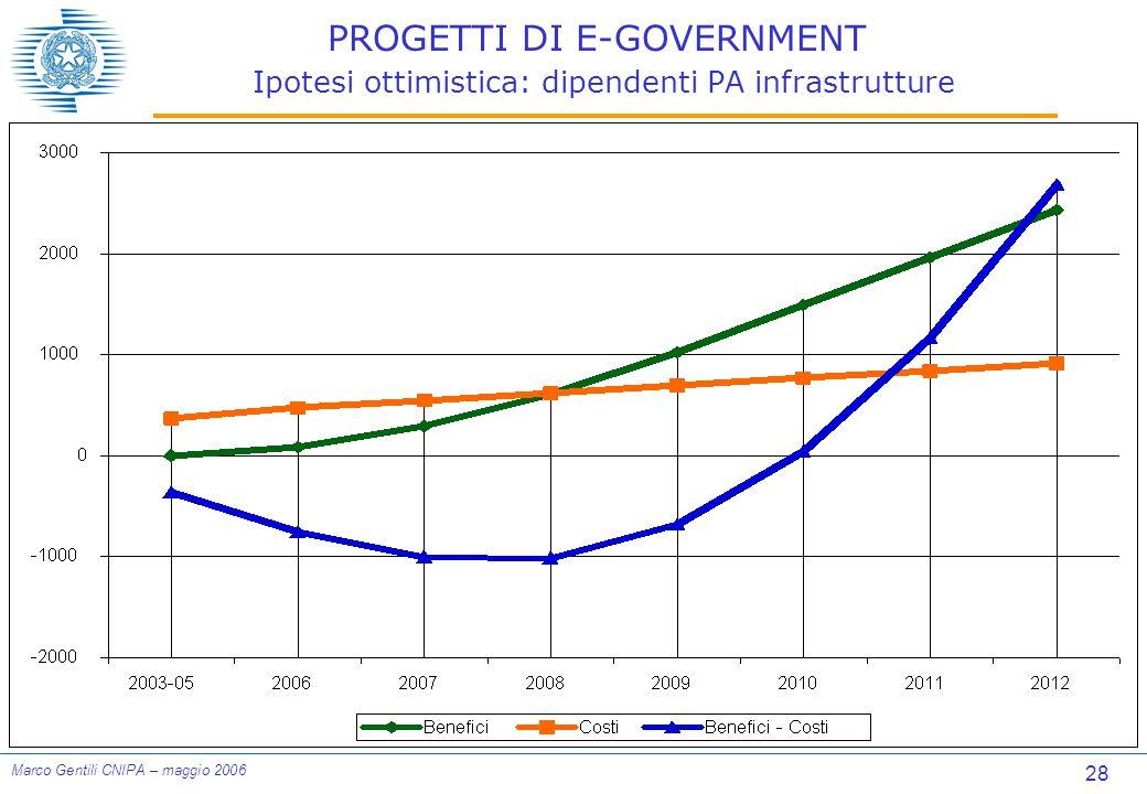 28 Marco Gentili CNIPA – maggio 2006 PROGETTI DI E-GOVERNMENT Ipotesi ottimistica: dipendenti PA infrastrutture