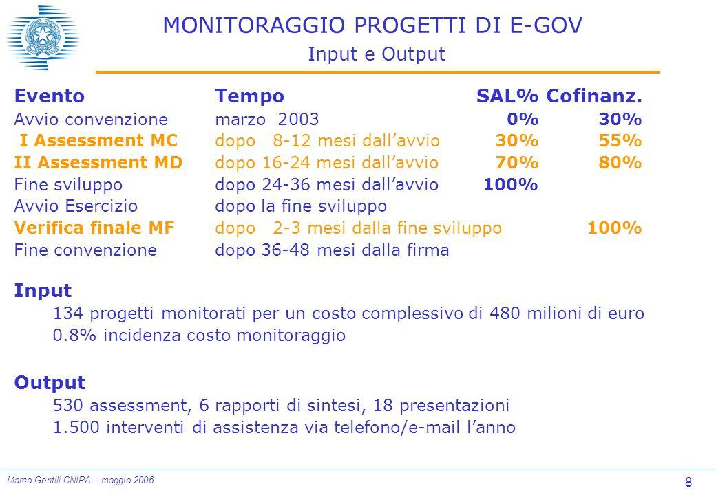 8 Marco Gentili CNIPA – maggio 2006 MONITORAGGIO PROGETTI DI E-GOV Input e Output EventoTempoSAL%Cofinanz.