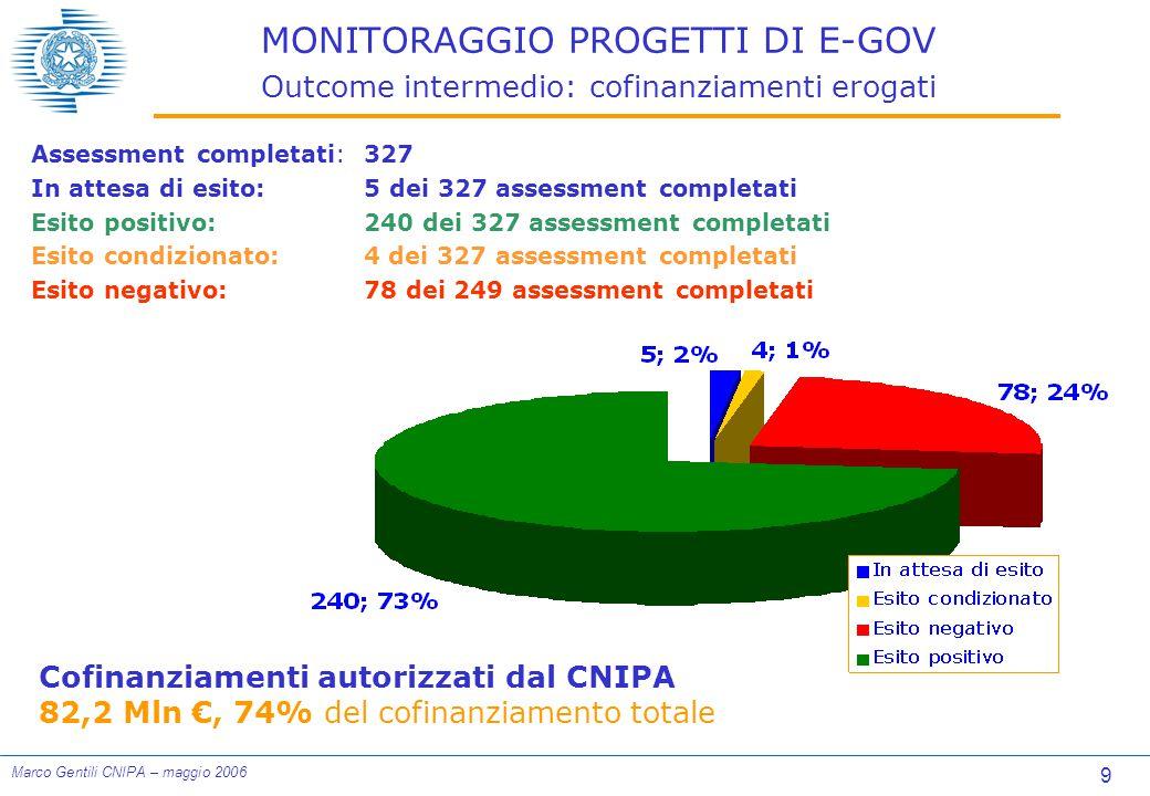 9 Marco Gentili CNIPA – maggio 2006 MONITORAGGIO PROGETTI DI E-GOV Outcome intermedio: cofinanziamenti erogati Assessment completati:327 In attesa di esito: 5 dei 327 assessment completati Esito positivo:240 dei 327 assessment completati Esito condizionato:4 dei 327 assessment completati Esito negativo:78 dei 249 assessment completati Cofinanziamenti autorizzati dal CNIPA 82,2 Mln €, 74% del cofinanziamento totale