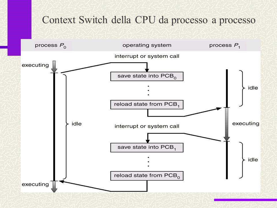 Context Switch della CPU da processo a processo
