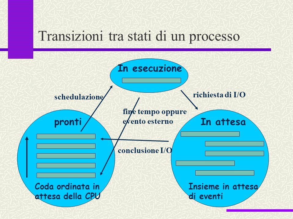 Transizioni tra stati di un processo In esecuzione pronti Coda ordinata in attesa della CPU In attesa Insieme in attesa di eventi schedulazione richie