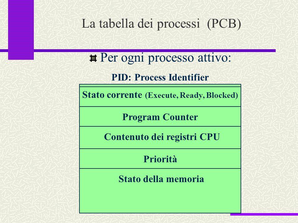 La tabella dei processi (PCB) Per ogni processo attivo: PID: Process Identifier Program Counter Stato corrente (Execute, Ready, Blocked) Contenuto dei