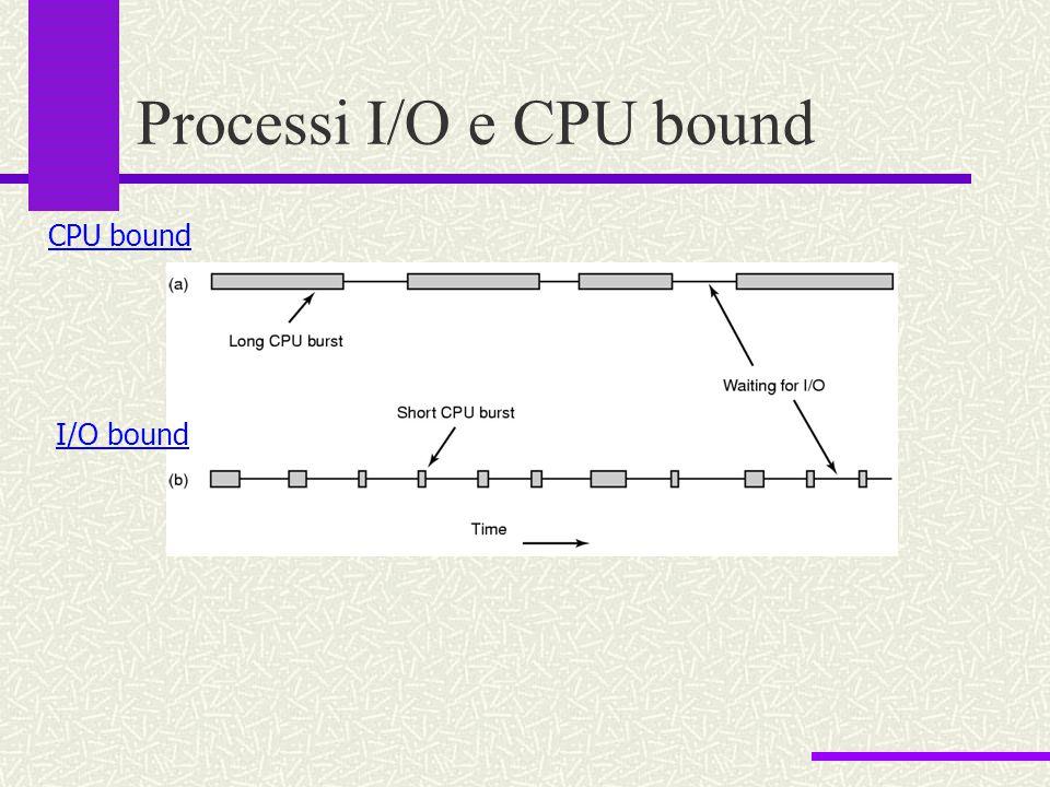 Processi I/O e CPU bound CPU bound I/O bound
