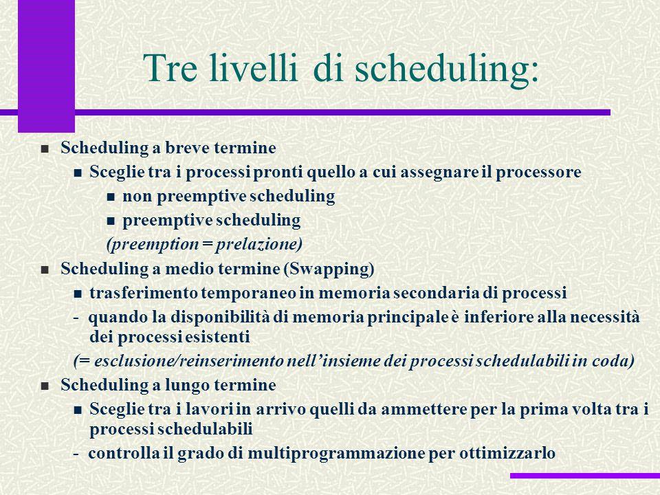 Tre livelli di scheduling: Scheduling a breve termine Sceglie tra i processi pronti quello a cui assegnare il processore non preemptive scheduling pre