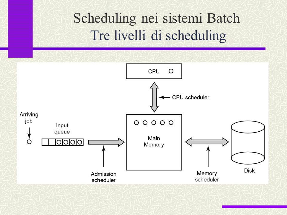Scheduling nei sistemi Batch Tre livelli di scheduling