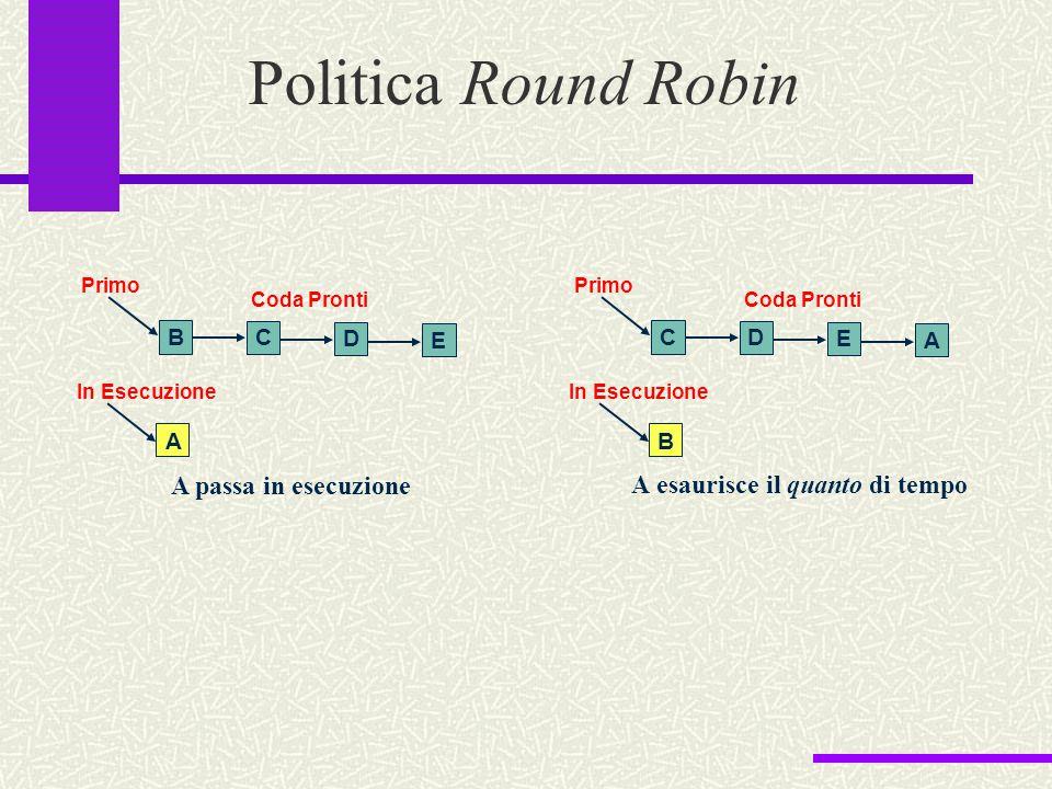 Politica Round Robin A esaurisce il quanto di tempo In Esecuzione Coda Pronti Primo E C A B D In Esecuzione Coda Pronti Primo A D B C E A passa in ese
