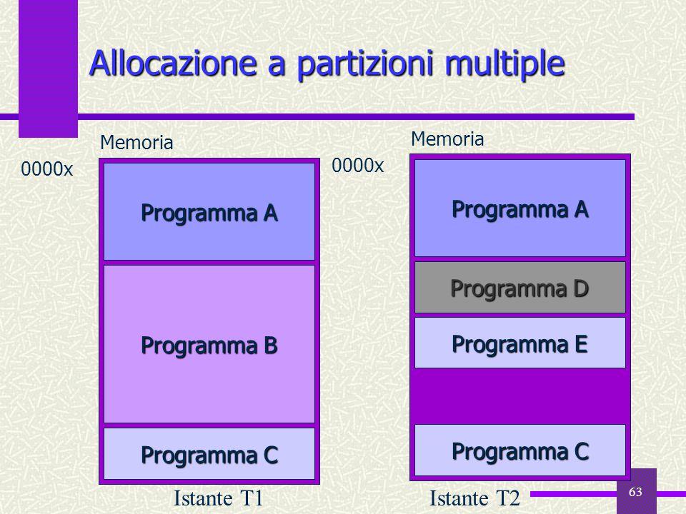 63 Programma A Programma B Programma C Memoria 0000x Allocazione a partizioni multiple Programma A Programma E Memoria 0000x Programma D Programma C I