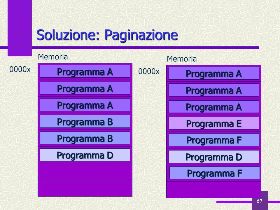 67 Programma D Memoria 0000x Programma A Programma B Soluzione: Paginazione Memoria 0000x Programma A Programma D Programma E Programma F