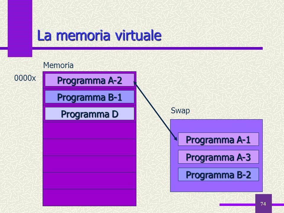 74 La memoria virtuale Programma D Memoria 0000x Programma A-2 Programma B-1 Programma A-1 Programma A-3 Programma B-2 Swap