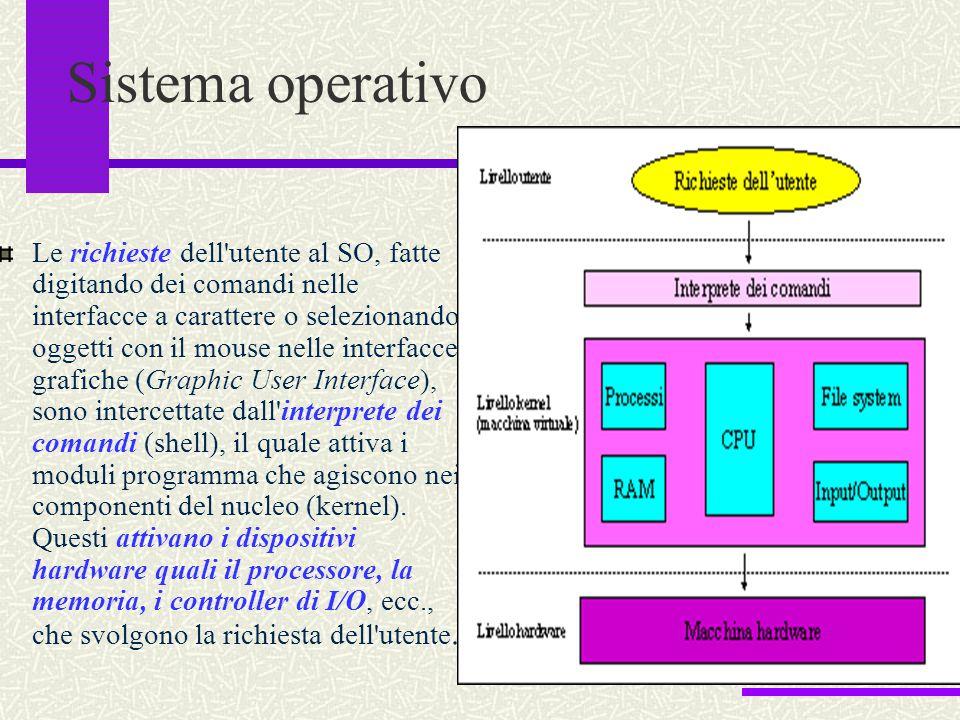 Sistema operativo Le richieste dell'utente al SO, fatte digitando dei comandi nelle interfacce a carattere o selezionando oggetti con il mouse nelle i