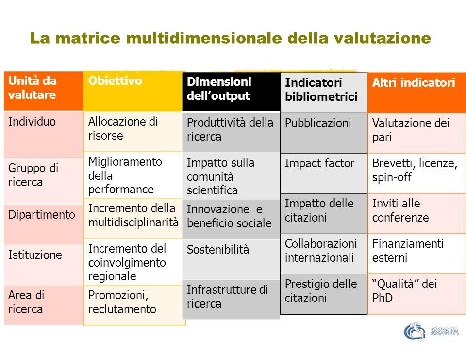 La matrice multidimensionale della valutazione Unità da valutare Individuo Gruppo di ricerca Dipartimento Istituzione Area di ricerca Obiettivo Alloca