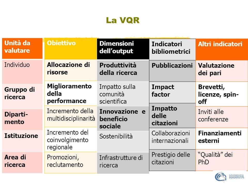 La VQR Unità da valutare Individuo Gruppo di ricerca Diparti- mento Istituzione Area di ricerca Obiettivo Allocazione di risorse Miglioramento della performance Incremento della multidisciplinarità Incremento del coinvolgimento regionale Promozioni, reclutamento Dimensioni dell'output Produttività della ricerca Impatto sulla comunità scientifica Innovazione e beneficio sociale Sostenibilità Infrastrutture di ricerca Indicatori bibliometrici Pubblicazioni Impact factor Impatto delle citazioni Collaborazioni internazionali Prestigio delle citazioni Altri indicatori Valutazione dei pari Brevetti, licenze, spin- off Inviti alle conferenze Finanziamenti esterni Qualità dei PhD