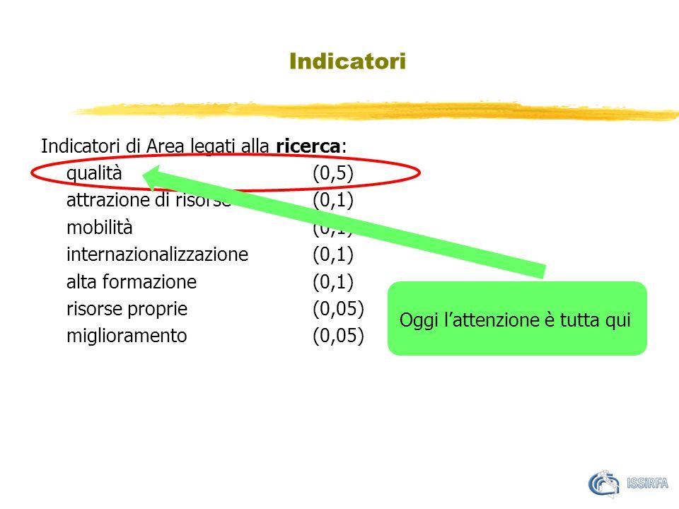 Indicatori Indicatori di Area legati alla ricerca: qualità (0,5) attrazione di risorse (0,1) mobilità (0,1) internazionalizzazione (0,1) alta formazione (0,1) risorse proprie(0,05) miglioramento (0,05) Oggi l'attenzione è tutta qui