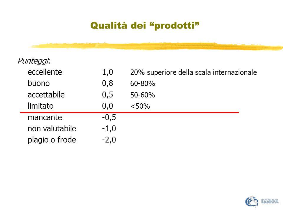 Qualità dei prodotti Punteggi: eccellente1,0 20% superiore della scala internazionale buono0,8 60-80% accettabile0,5 50-60% limitato0,0 <50% mancante-0,5 non valutabile-1,0 plagio o frode-2,0